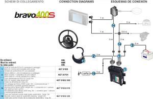Bravo400 sistem automatskog upravljanja